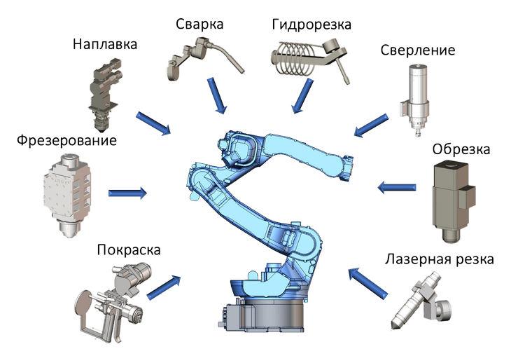 SprutCAM Робот. Применение промышленных роботов