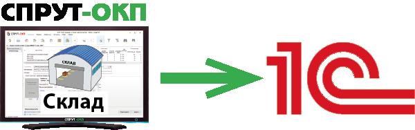 СПРУТ-ОКП Склад Интеграция с 1С Складской учет в СПРУТ-ОКП