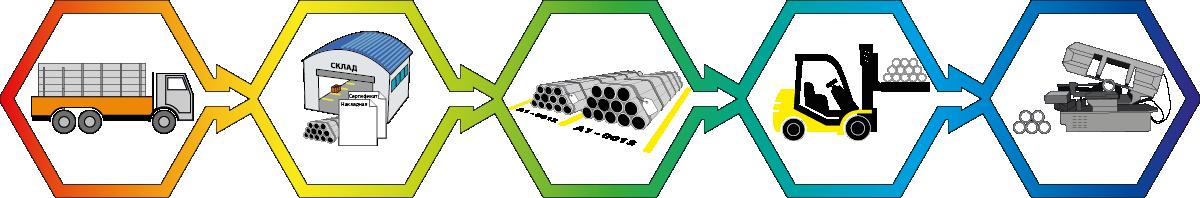 СПРУТ-ОКП Модуль Склад Основные функции модуля склад