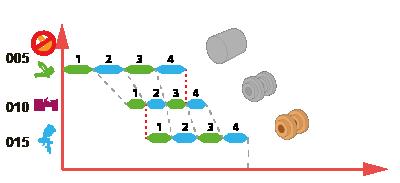 СПРУТ-ОКП. Планирование производства. Планирование с учетом ограничений по РМ.