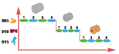 СПРУТ-ОКП. Планирование производства. Последовательное планирование операций